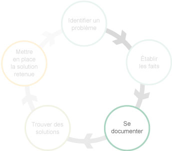 Processus d'intervention en prévention