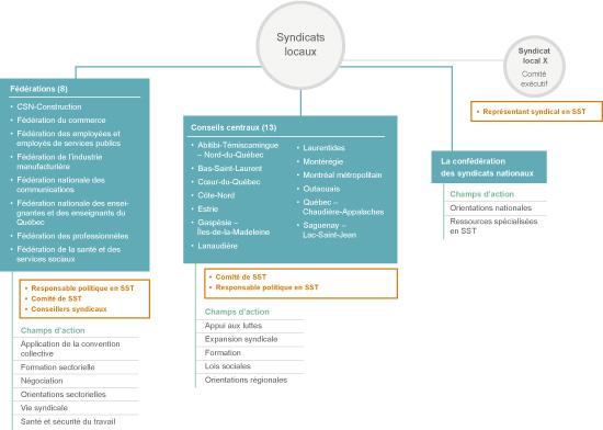 La SST à la CSN et dans ses organisations affiliées