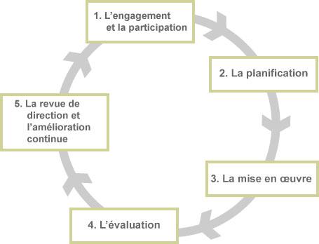 Les étapes d'un SGSST basé sur la norme CSA Z1000