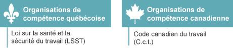 Lois en matière de SST s'appliquant aux organisations de compétence québécoise ou canadienne