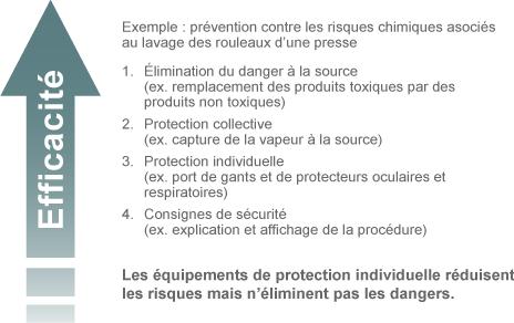 Portail De Formation En Sante Et Securite Au Travail Qu Est Ce Qu