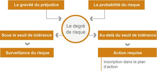 Modèle théorique de l'analyse de risques