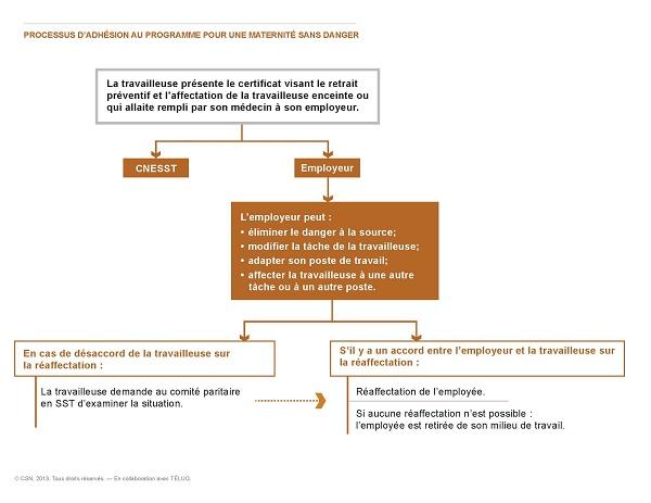Processus d'adhésion au programme Pour une maternité sans danger
